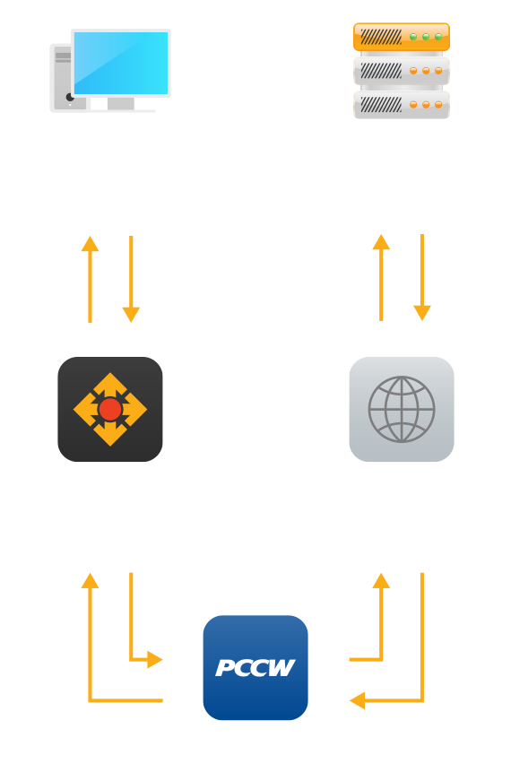 The online game latency benchmark is measured from NETVIGATOR's backbone network to game providers' specified server locations, which will be the farthest reachable server along a connection path.